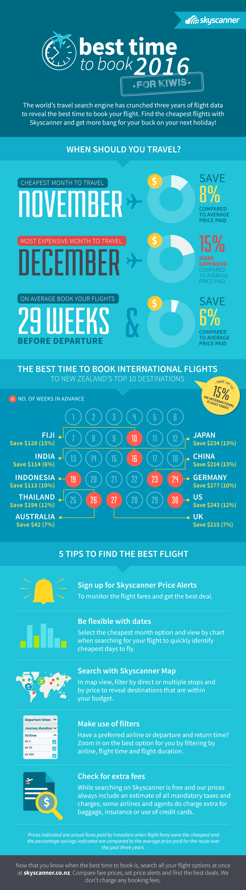 Best Time to Book Cheap Flights - Skyscanner New Zealand